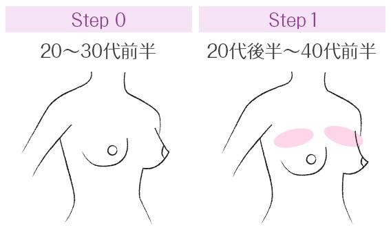 加齢によるバストの変化のステップ