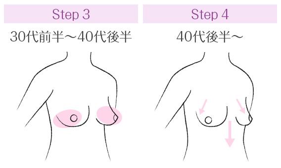 加齢によるバストの変化のステップ2